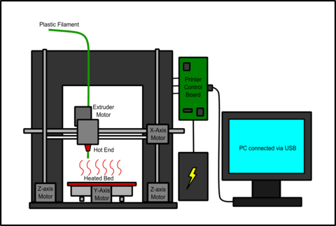 Conexión Impresora 3D